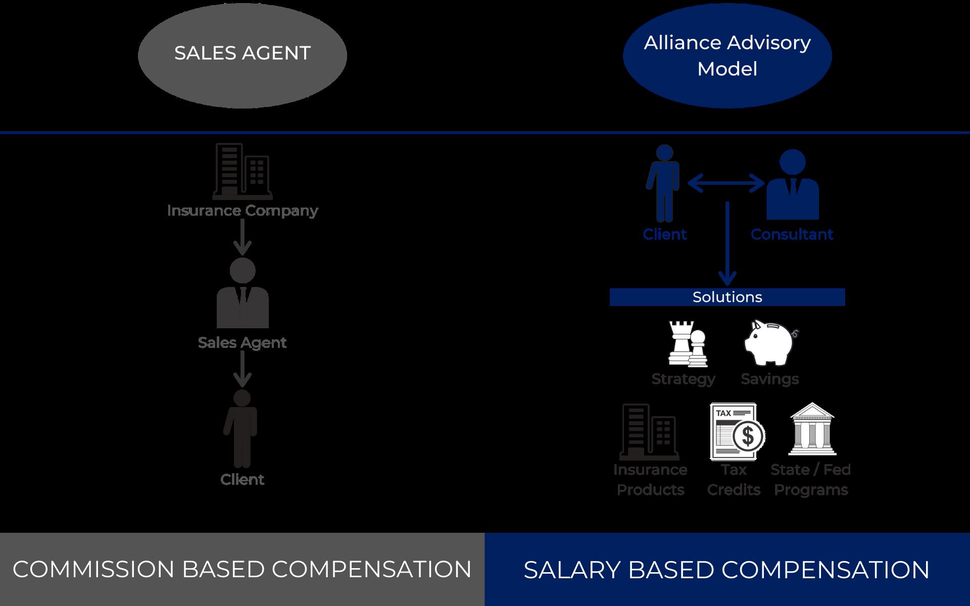 Alliance Advisory | Agent and Advisor Partnerships